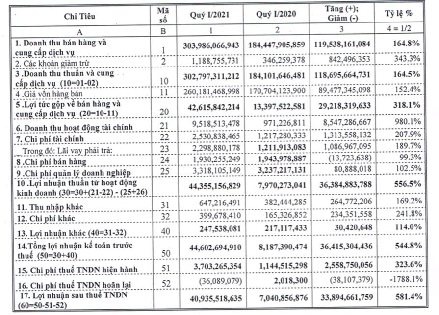 Bia Sài Gòn - Quảng Ngãi (BSQ): Quý 1 lãi 41 tỷ đồng, cao gấp gần 6 lần cùng kỳ - Ảnh 1.