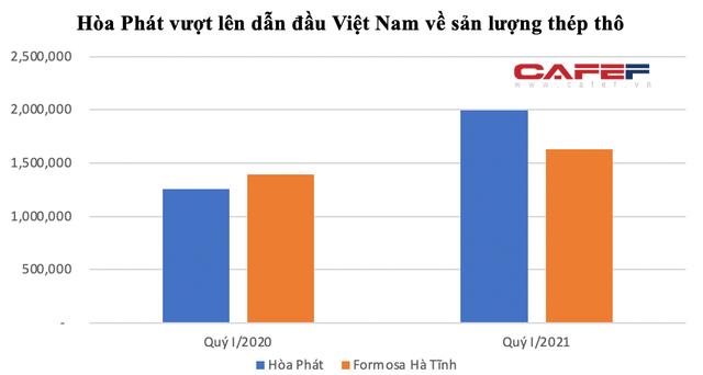 Gia đình nắm giữ hơn 1,15 tỷ cổ phiếu HPG, cha con Chủ tịch Trần Đình Long muốn tăng sở hữu Hoà Phát không phải chào mua công khai - Ảnh 2.