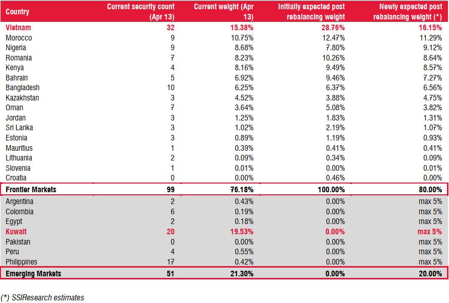 iShare ETF thay đổi chỉ số tham chiếu, thị trường Việt Nam có thể chỉ còn chiếm 16% danh mục thay vì 28,5% như kỳ vọng cũ - Ảnh 1.