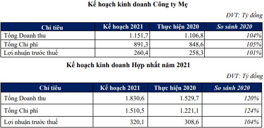 Điện Gia Lai (GEG): Sắp phát hành hơn 32 triệu cổ phần, năm 2021 sẽ tiếp tục M&A các dự án điện gió - Ảnh 1.