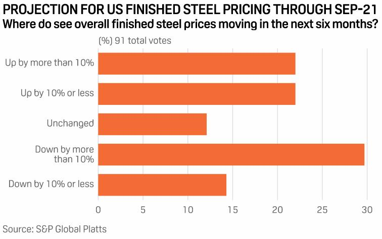 Giá thép Mỹ dự báo duy trì mức cao kỷ lục trong 6 tháng tới - Ảnh 1.