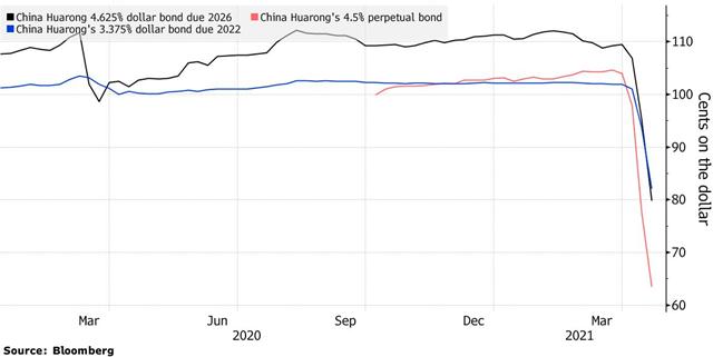 Thị trường thêm bất an vì nguy cơ đến từ một công ty quản lý nợ Trung Quốc - Ảnh 1.