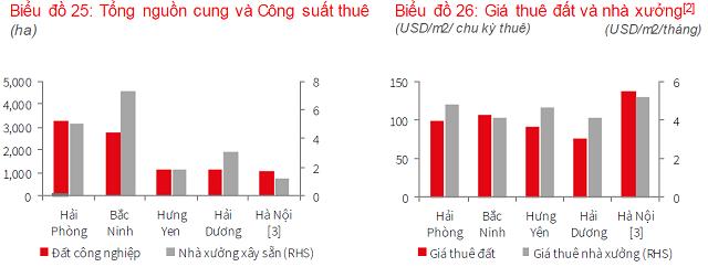 JLL: Giá thuê trung bình khu công nghiệp miền Nam 111 USD/m2, cao hơn miền Bắc