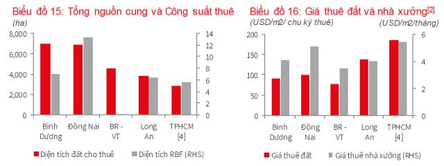JLL: Giá thuê trung bình KCN miền Nam 111 USD/m2, cao hơn miền Bắc - Ảnh 2.