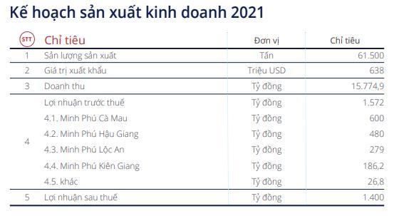 Minh Phú (MPC): Năm 2021 đặt mục tiêu lãi 1.400 tỷ đồng cao gấp đôi 2020 - Ảnh 3.