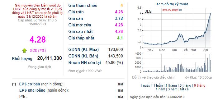 DLG tăng 77% từ đầu tháng 4, một cá nhân vẫn mua vào 7,7 triệu cổ phiếu - Ảnh 1.