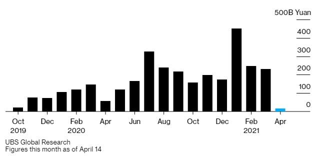 Nhà đầu tư cá nhân Trung Quốc ngày càng lạnh nhạt với quỹ tương hỗ