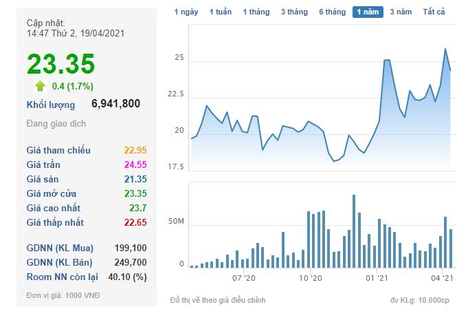 Tài chính Hoàng Huy (TCH) muốn mang gần 10 triệu cổ phiếu quỹ ra bán - Ảnh 1.