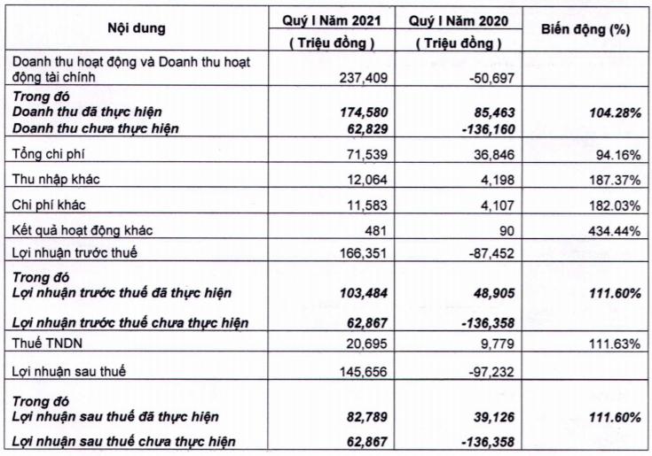 Mảng môi giới và cho vay tăng mạnh, Chứng khoán FPTS lãi quý 1 gần 146 tỷ đồng - Ảnh 1.