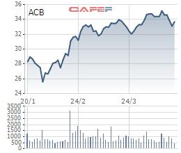 Dragon Capital mua gần 9 triệu cổ phiếu ACB - Ảnh 1.