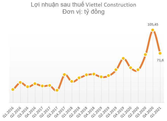 Viettel Construction (CTR) lãi ròng gần 72 tỷ đồng trong quý 1, tăng trưởng 41% so với cùng kỳ 2020 - Ảnh 2.