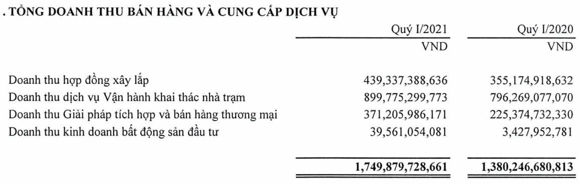 Viettel Construction (CTR) lãi ròng gần 72 tỷ đồng trong quý 1, tăng trưởng 41% so với cùng kỳ 2020 - Ảnh 1.