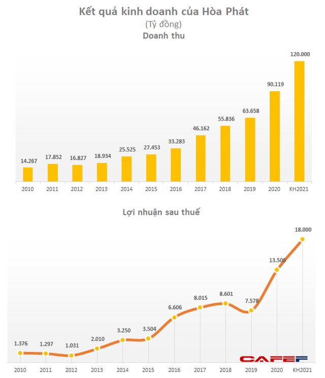 [ĐHCĐ Hòa Phát] Quý 1 lãi sau thuế 7.000 tỷ đồng, gấp 3 lần cùng kỳ năm trước, tăng cổ tức lên 40% - Ảnh 6.