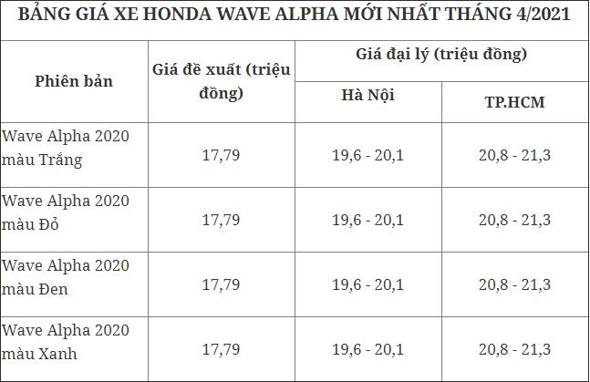 Giá xe Honda SH tiếp tục tăng phi mã, chạm mốc 126 triệu đồng - Ảnh 3.