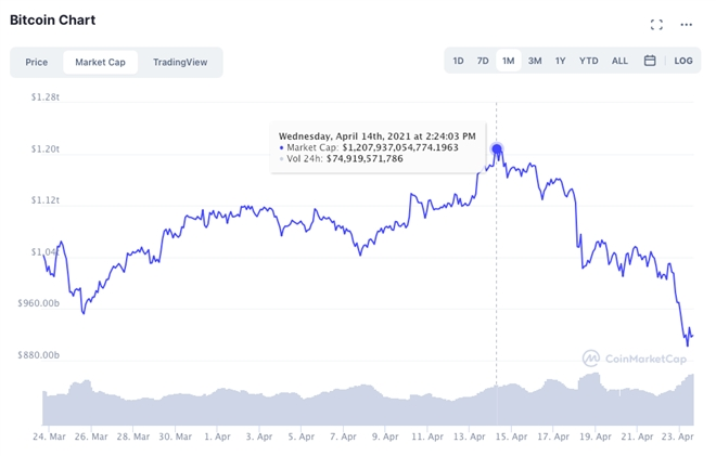 Bitcoin có thể còn giảm sâu nhưng chưa sụp đổ - 2