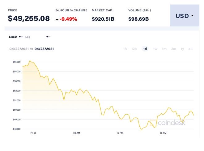 Bitcoin có thể còn giảm sâu nhưng chưa sụp đổ - 1