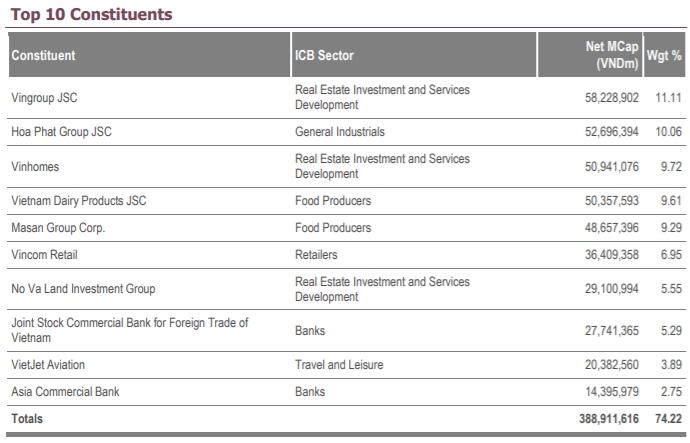Quy mô Fubon FTSE Vietnam ETF tăng lên 270 triệu USD sau 1 tháng tiến hành IPO - Ảnh 1.