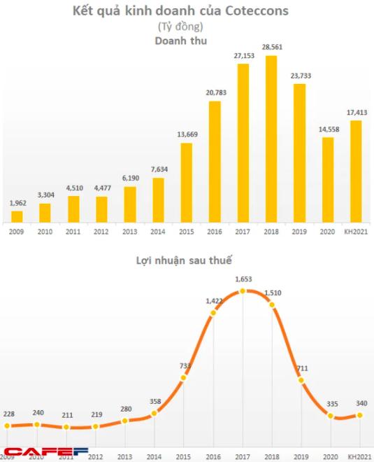 ĐHĐCĐ Coteccons (CTD): Lợi nhuận quý 1 giảm hơn nửa xuống còn 54,5 tỷ đồng, VLXD tăng giá không phải mối lo ngại quan trọng nhất - Ảnh 1.
