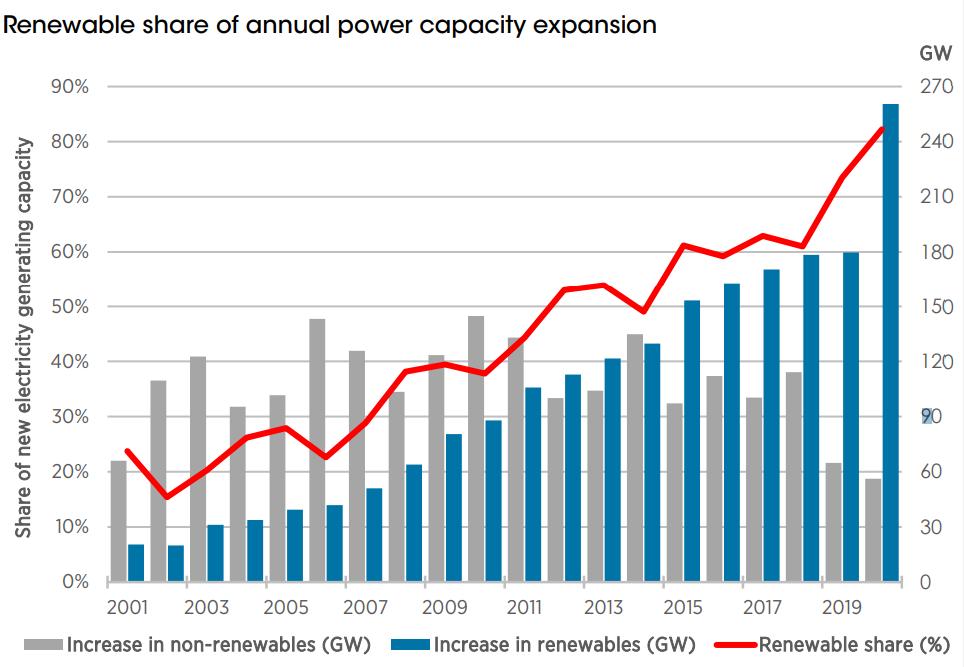 Diễn đàn Kinh tế thế giới: Việt Nam là một trong 5 cột mốc về năng lượng xanh trên toàn cầu - Ảnh 1.