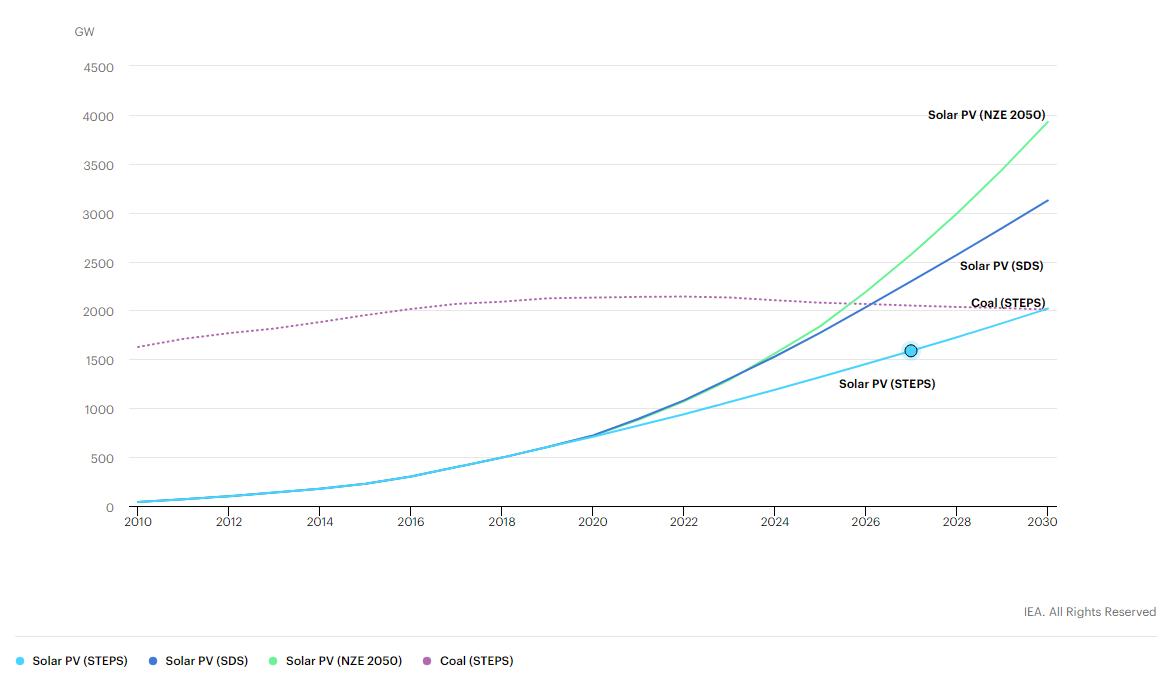 Diễn đàn Kinh tế thế giới: Việt Nam là một trong 5 cột mốc về năng lượng xanh trên toàn cầu - Ảnh 2.