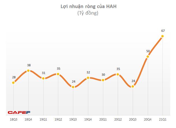 Ngành vận tải biển sôi động, HAH báo lợi nhuận quý 1/2021 tăng 174% so với cùng kỳ - Ảnh 2.