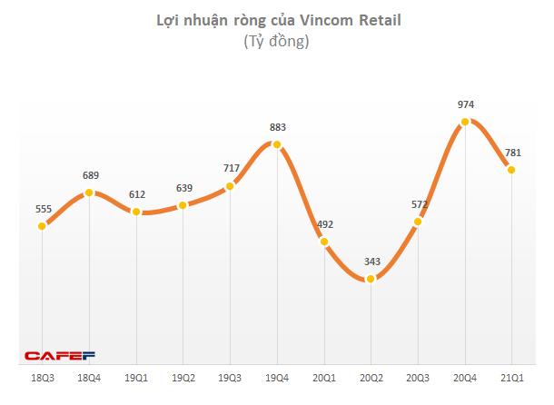 Vincom Retail lãi ròng 781 tỷ đồng trong quý 1, tăng 59% - Ảnh 2.