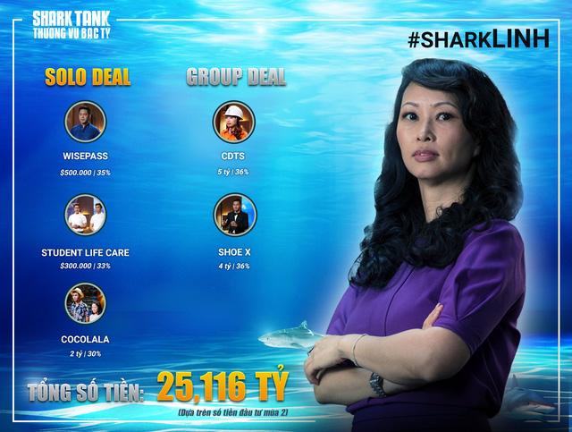 """Vị """"cá mập"""" hời nhất Shark Tank Việt Nam: Không bỏ đồng vốn nào, một bước trở thành KOL - Ảnh 2."""