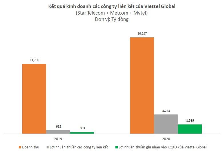 Các thị trường nước ngoài kinh doanh tốt, lợi nhuận Viettel Global năm 2020 lên cao nhất 5 năm - Ảnh 1.