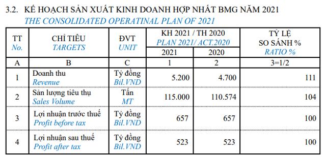 Họp ĐHĐCĐ Nhựa Bình Minh: Chia cổ tức 2020 cao kỷ lục, gặp thách thức lớn khi giá nguyên liệu tăng mạnh - Ảnh 2.