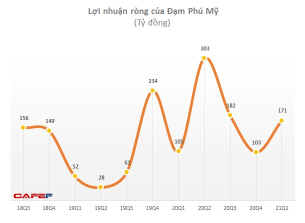 Đạm Phú Mỹ (DPM): Giá phân bón tăng, quý 1 tăng 74% so với cùng kỳ 2020 - Ảnh 1.