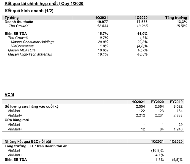 Tập đoàn Masan (MSN): Doanh thu quý 1/2021 tăng hơn 13% lên 19.977 tỷ đồng, The CrownX đóng góp 12,.533 tỷ   - Ảnh 1.