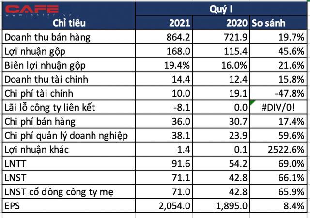 GIL: Lãi sau thuế quý 1/2021 tăng 66% cùng kỳ năm trước, đề xuất đầu tư Khu công nghiệp 730ha tại Quảng Ngãi - Ảnh 1.