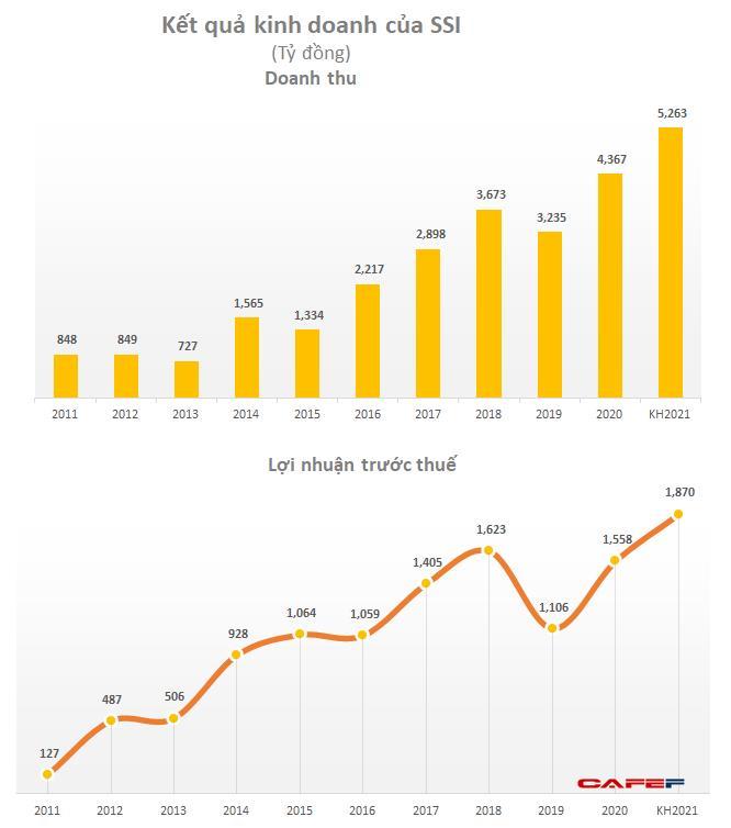 SSI đặt mục tiêu 1.870 tỷ đồng LNTT, dự kiến phát hành tối đa 442 triệu cổ phiếu tăng vốn lên 11.000 tỷ đồng - Ảnh 1.