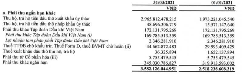 Giá dầu Brent tăng cao giúp PVOIL lãi 191 tỷ đồng trong quý 1 - Ảnh 2.