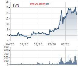Nhờ thị trường thép tiếp tục đà tăng giá, VnSteel (TVN) báo lợi nhuận quý 1 tăng gấp gần 14 lần cùng kỳ 2020 - Ảnh 2.