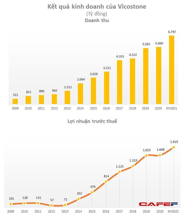 Vicostone (VCS): Quý 1 lãi 371 tỷ đồng, tăng 22% so với cùng kỳ - Ảnh 1.