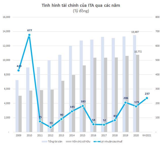 Tân Tạo (ITA): Quý 1 lãi 58 tỷ đồng tăng, 127% so với cùng kỳ 2020 - Ảnh 2.