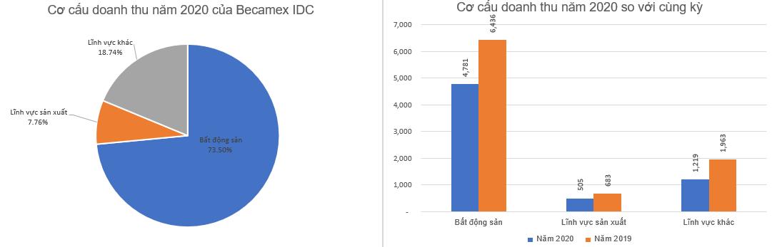 Becamex IDC (BCM) đặt mục tiêu lãi sau thuế 2.300 tỷ đồng năm 2021 - Ảnh 1.