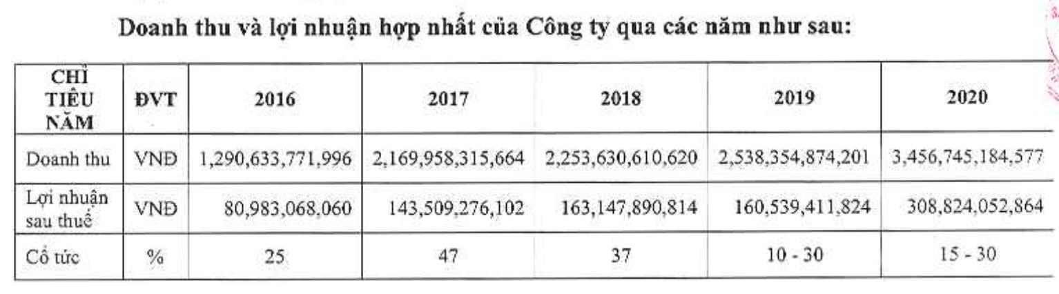 GIL: Lãi sau thuế quý 1/2021 tăng 66% cùng kỳ năm trước, đề xuất đầu tư Khu công nghiệp 730ha tại Quảng Ngãi - Ảnh 2.