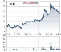 ĐHĐCĐ Tracodi (TCD): Giá thép tăng gấp đôi đã và đang tác động đến ngành xây lắp, sẽ mua trước trữ lượng khoảng 30-50% giá trị hợp đồng - Ảnh 1.