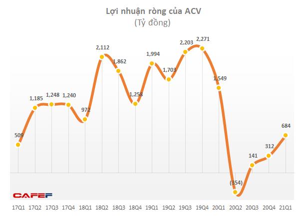 Lợi nhuận ACV hồi phục mạnh nhờ lãi tỷ giá và lãi tiền gửi - Ảnh 2.