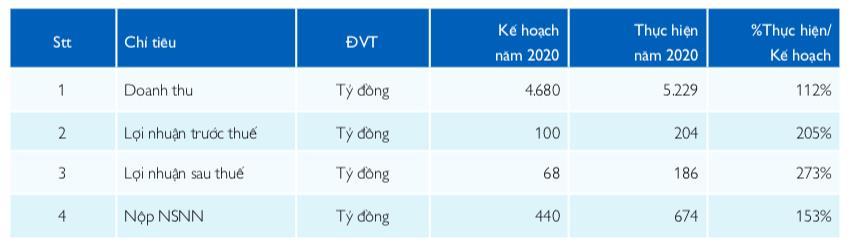 Kinh doanh dưới giá vốn khiến quý 1 PV Drilling (PVD) lỗ 110 tỷ đồng - Ảnh 1.