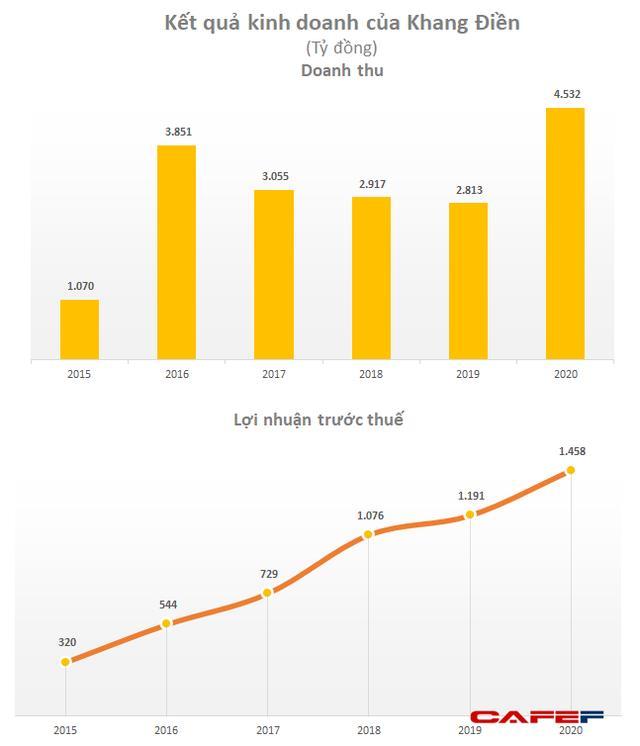 Nhà Khang Điền (KDH): Quý 1 lãi 207 tỷ đồng tăng 33% so với cùng kỳ - Ảnh 2.