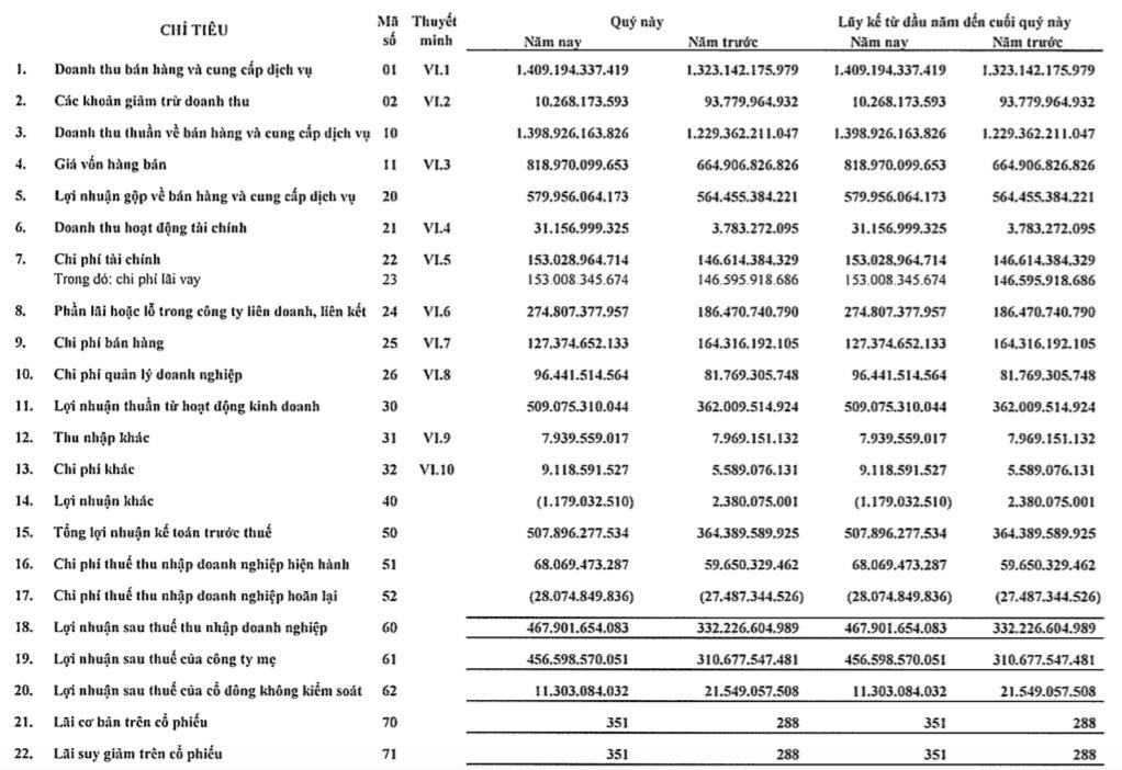 Becamex (BCM): Quý 1 lãi 457 tỷ đồng, tăng 47% so với cùng kỳ 2020 - Ảnh 1.