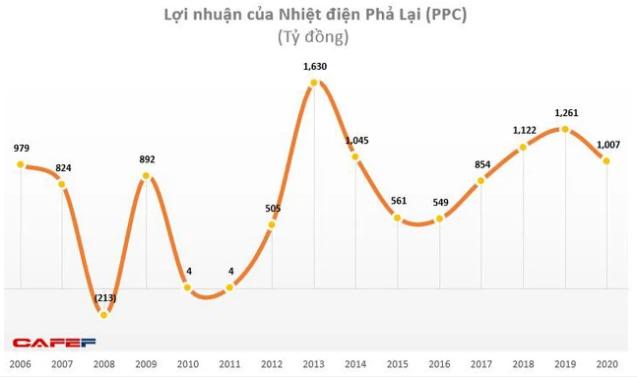 Nhiệt điện Phả Lại (PPC) tạm ứng tiếp cổ tức đợt 3 bằng tiền tỷ lệ gần 19% - Ảnh 1.