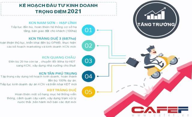 Kinh Bắc (KBC): Quý 1 báo lãi kỷ lục 599 tỷ đồng cao gấp 11 lần cùng kỳ - Ảnh 2.