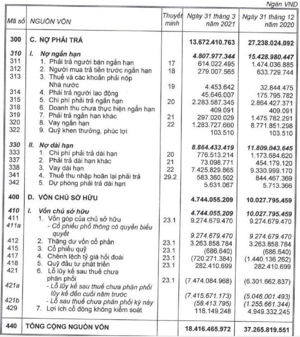 Hoàng Anh Gia Lai (HAG): Bán đi đứa con nông nghiệp, quy mô tài sản giảm phân nửa, doanh thu cũng chỉ bằng ¼ cùng kỳ với 284 tỷ đồng - Ảnh 4.
