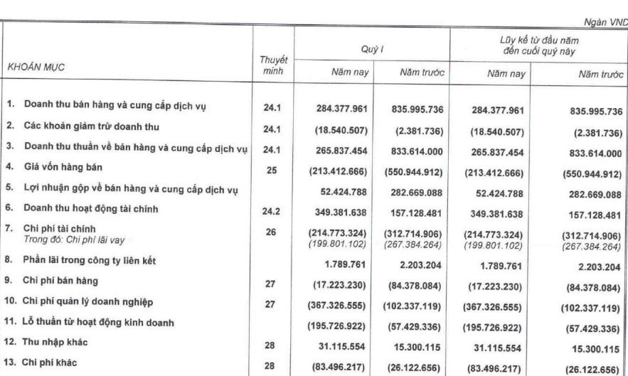Hoàng Anh Gia Lai (HAG): Bán đi đứa con nông nghiệp, quy mô tài sản giảm phân nửa, doanh thu cũng chỉ bằng ¼ cùng kỳ với 284 tỷ đồng - Ảnh 1.
