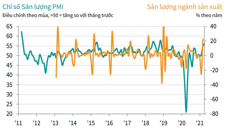 PMI tháng 4 tăng lên  54,7 điểm, đạt mức cải thiện mạnh nhất kể từ tháng 11/2018 - Ảnh 2.