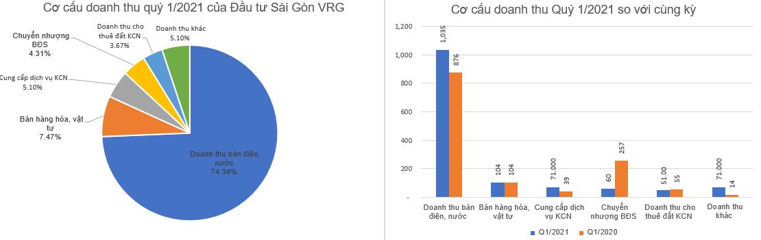 Đầu tư Sài Gòn VRG (SIP) bất ngờ báo lãi quý 1 gấp 4 lần cùng kỳ - Ảnh 1.